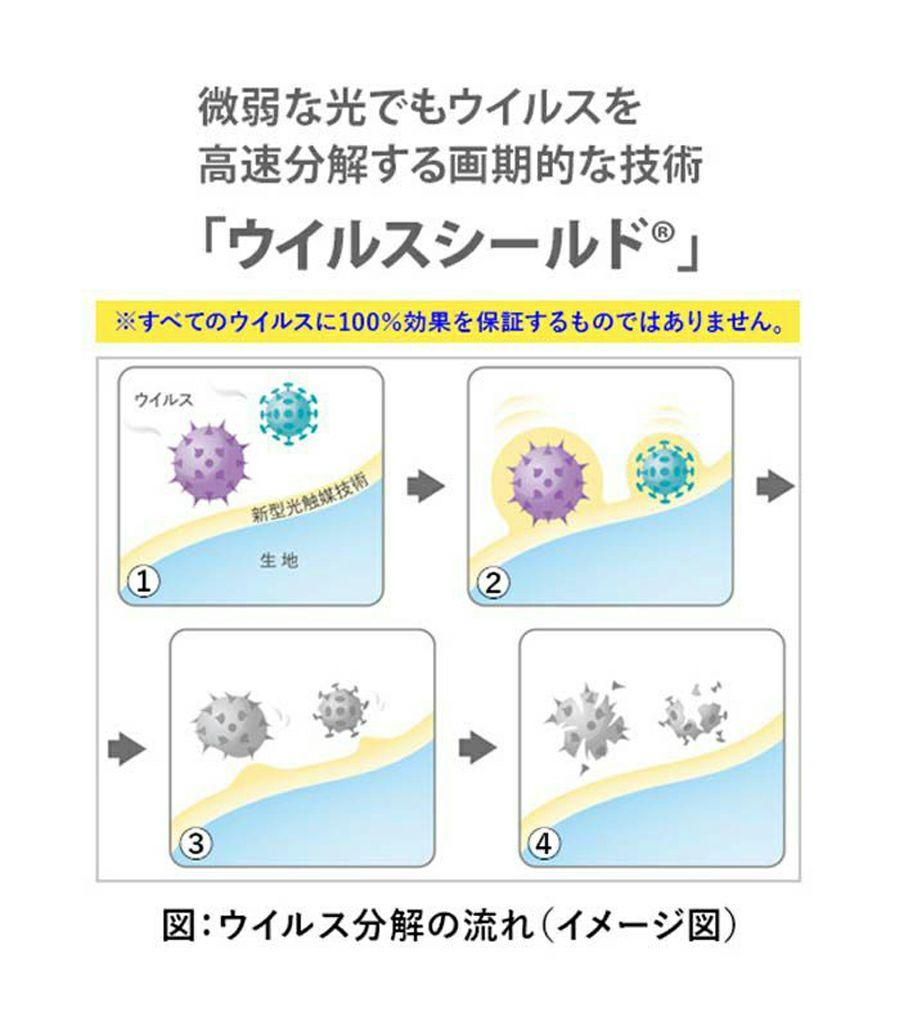 日本製マスクインナー5枚入り ウイルスシールド