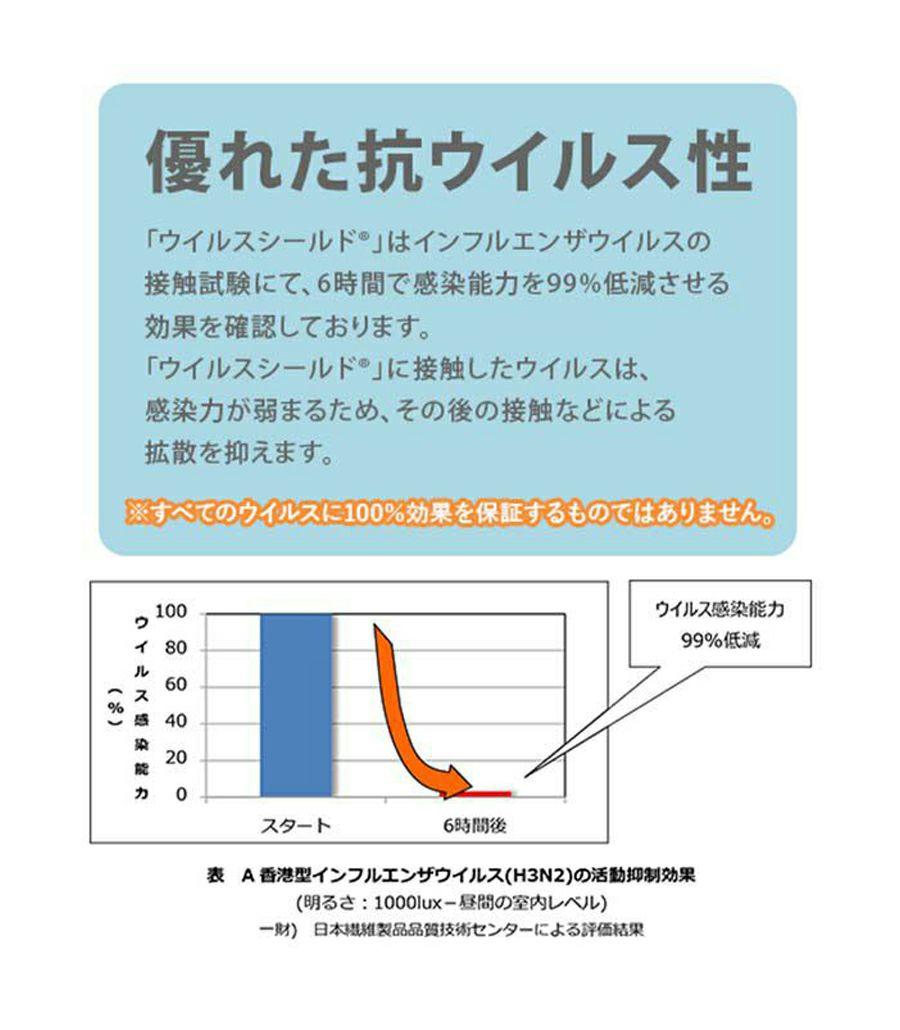 日本製マスクインナー5枚入り 抗ウイルス